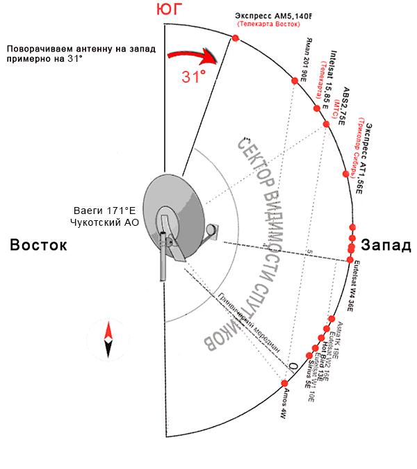 """Как настроить антенну """"Телекарта Восток"""" без приборов - Спутник - Регион"""